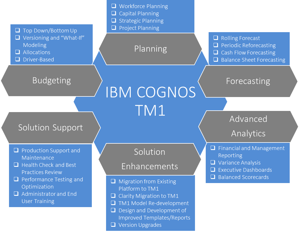 Автоматизация бюджетирования и планирования с помощью IBM Cognos TM1