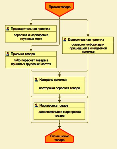 1С WMS. Процесс приемки товара на складе